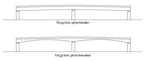 tinggi box